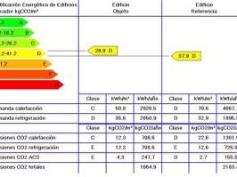 Informe Certificación Energética