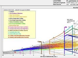 Análisis bioclimático climogramas